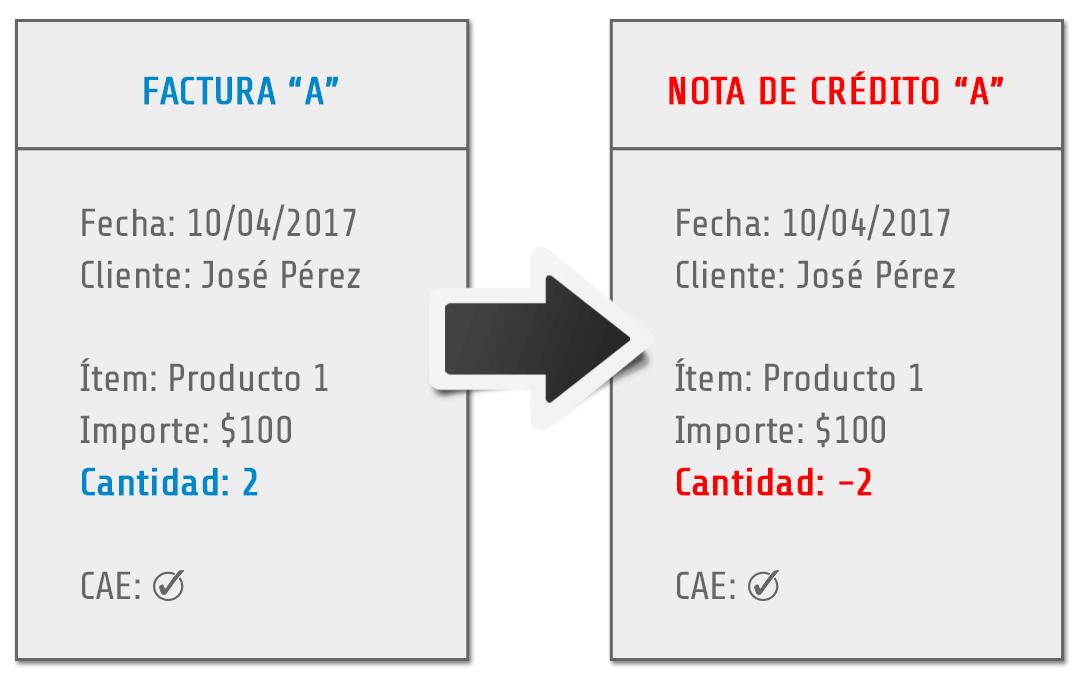 Factura y Nota de Crédito